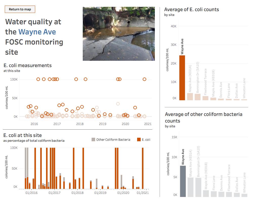 Sligo Creek water quality - screen showing individual site data